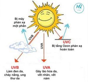 Tác động của các tia UV đối với da