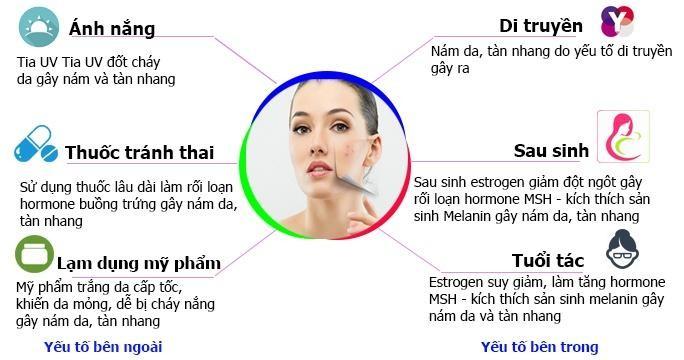Những yếu tố tác động đến điều trị nám da